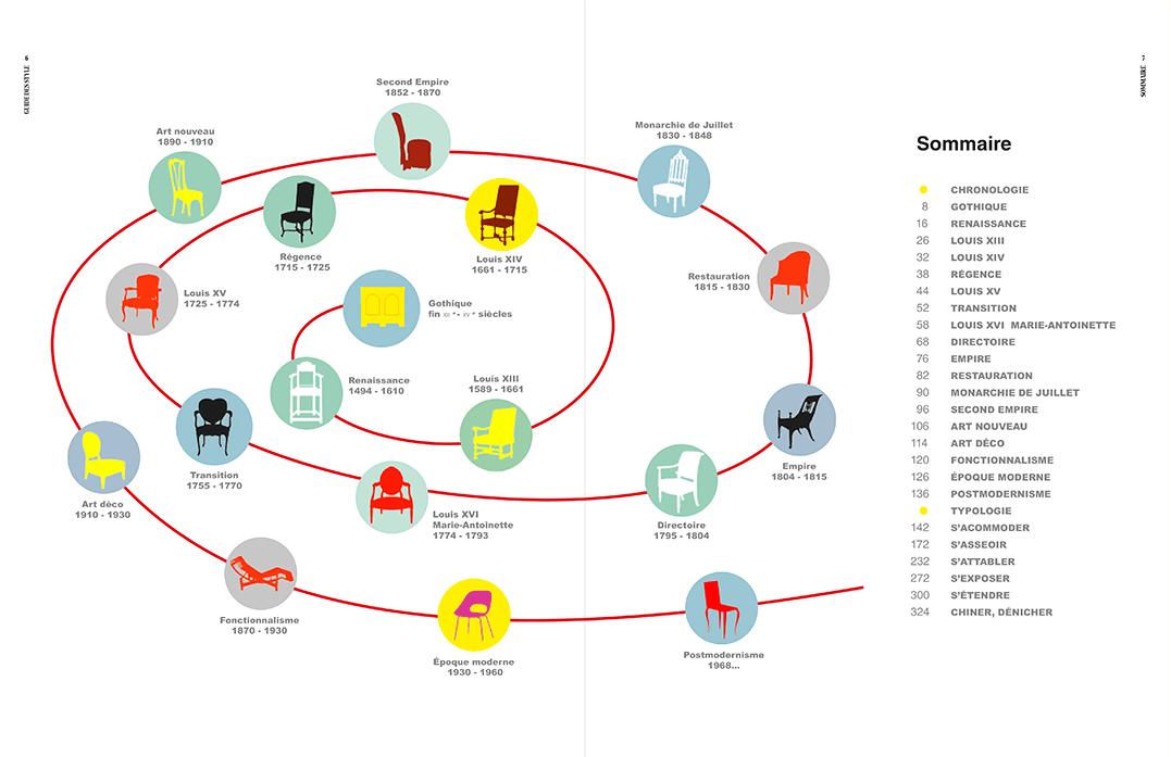 Le sommaire du guide et sa spirale du temps